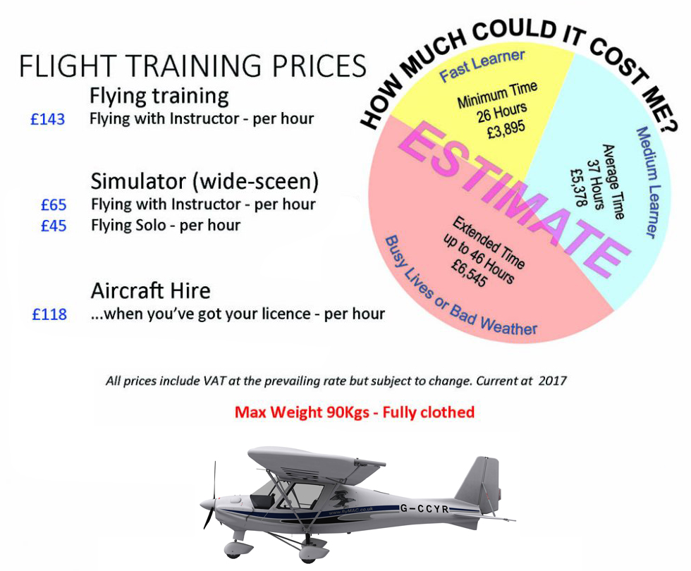 Learn to Fly - Become a Pilot | Flight Training Costs and Fees