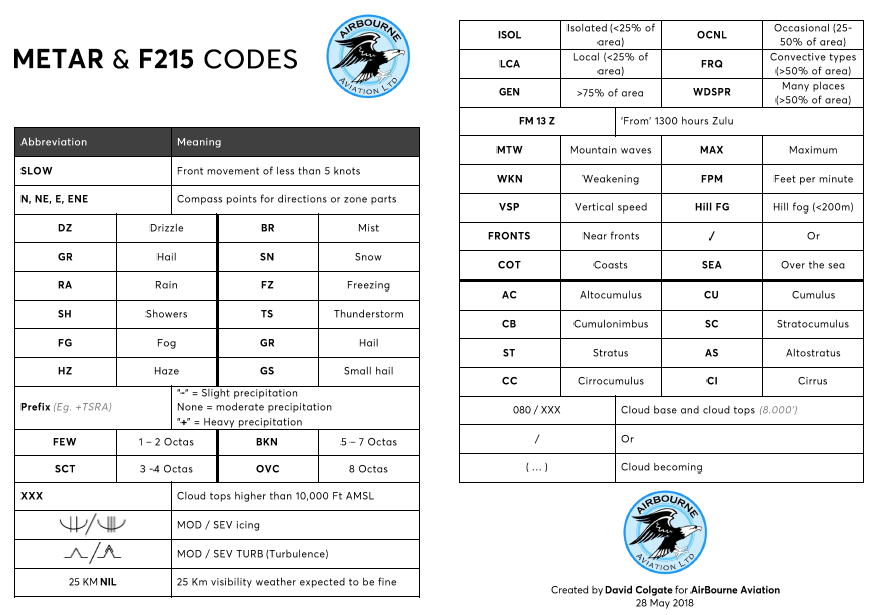F215 cheat sheet preview
