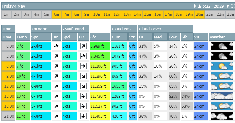 Metcheck weather forecasts for aviation