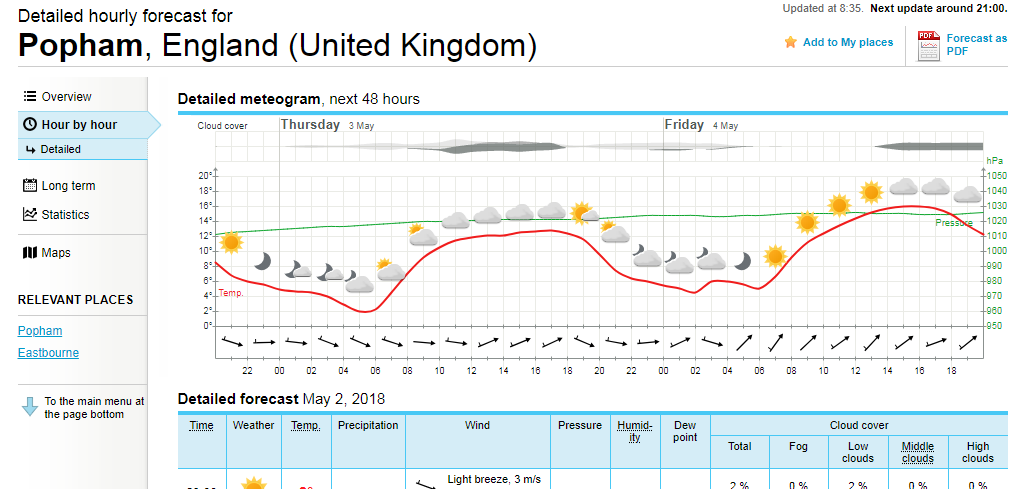 YR.no meteogram for Popham airfield