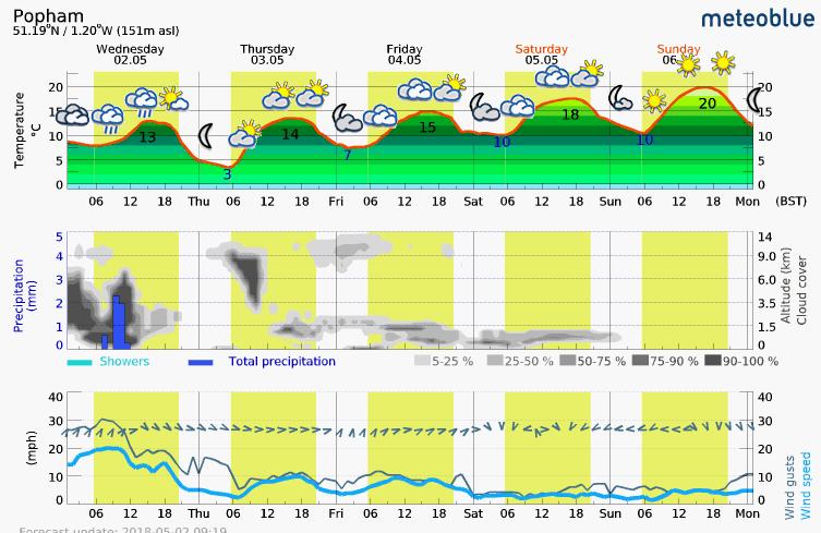 Meteoblue meteogram for Popham showing weather information