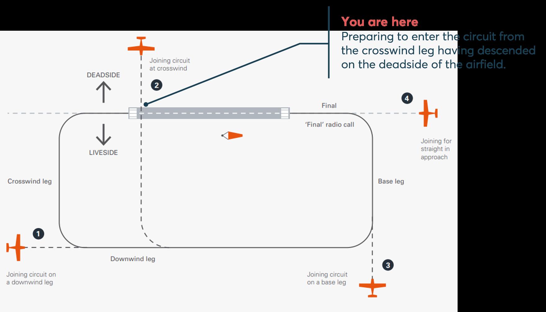Crosswind join procedure